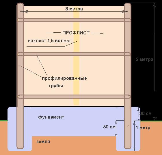 Как сделать забор из металлопрофиля своими руками на уклоне