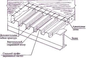 устройство монолитного перекрытия из профнастила