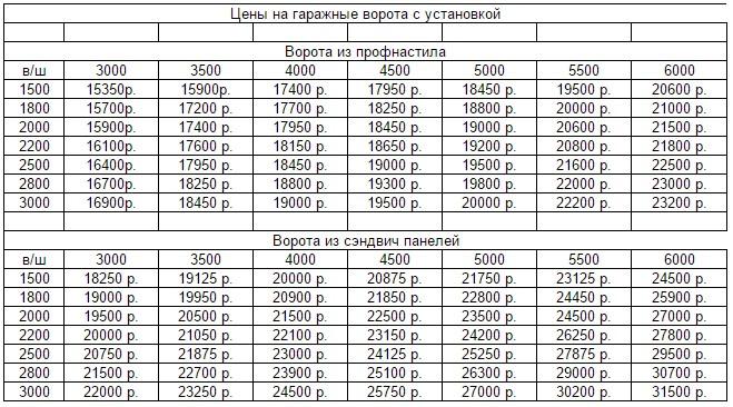 Ориентировочные цены