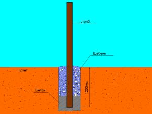 правила установки столбов