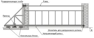 схема установки раздвижных ворот