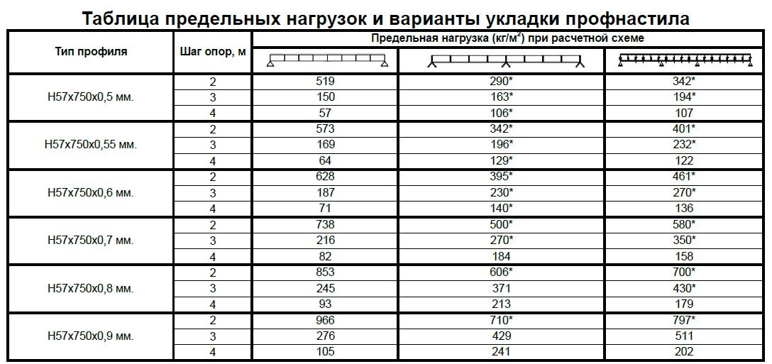 таблица предельных нагрузок