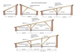 устройство односкатной крыши