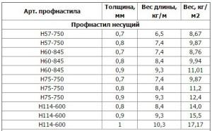 Веса профнастила ГОСТ 24045-94