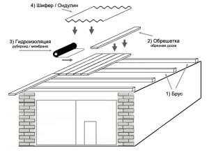 этапы возведения односкатной крыши