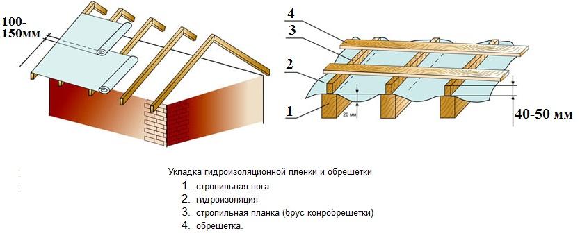 Как укладывается гидроизоляция на крышу декоративные наливные полы в одессе для квартиры