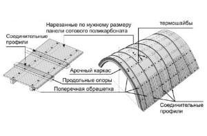 расчет конструкции навеса