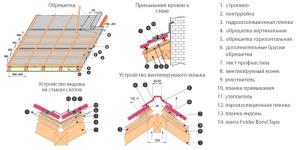 схема крыши профнастил