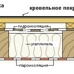 Гидроизоляция под профнастил на крыше