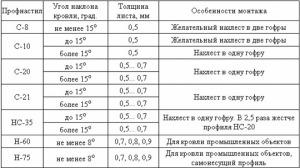 таблица угла наклона
