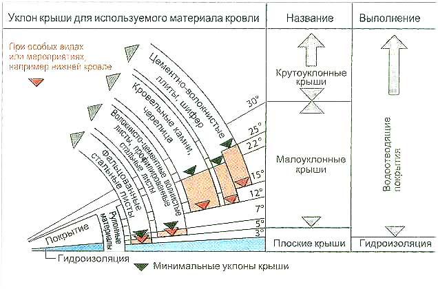 Как выполняется крепление металлочерепицы к обрешетке