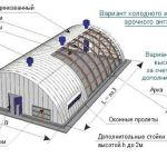 Как построить ангар из профнастила?