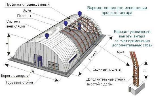 Схема строительства арочного