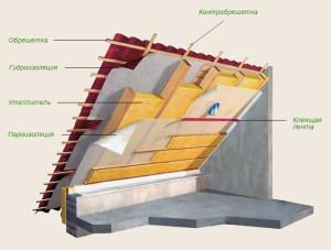 обустройство крыши из профнастила