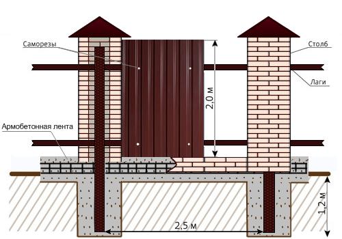 Схема строительства забора со