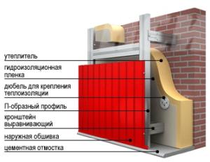 монтаж профнастила на возведенную стену