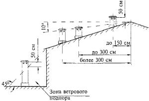 расположение дымоходной трубы
