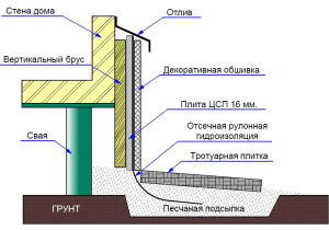 схема облицовки фундамента