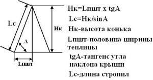 схема расчета угла наклона крыши