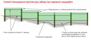 схема установки забора на неровном участке