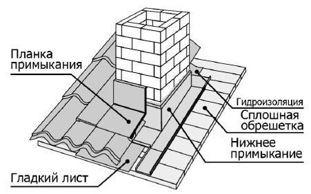 Как обшить трубу на крыше металлопрофилем