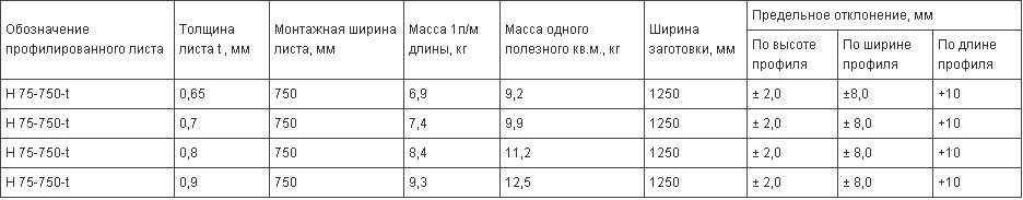 характеристики по весу и размерам