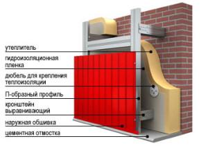 монтаж стен